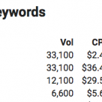 The Most Useful Keyword Research Tool You've Ever Seen